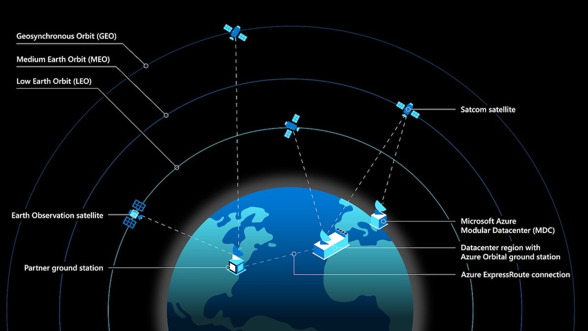 A Rendering of Microsoft Azure Space Satellite Network from Spacelink by SpaceX
